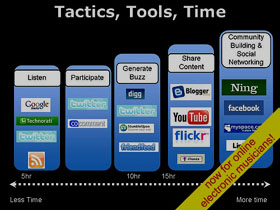 social media tactis tools and time